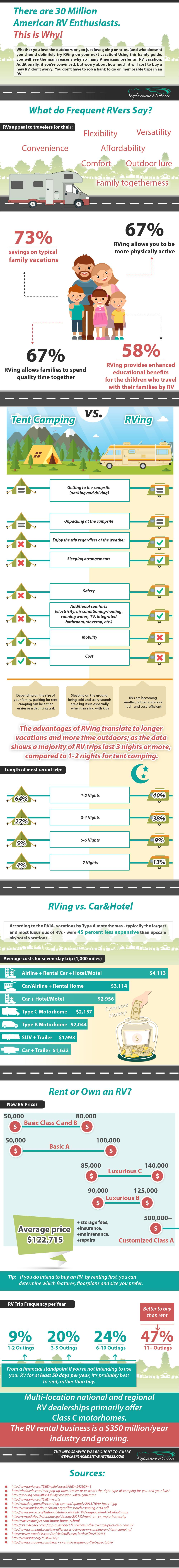 Infographic on why there are 30 million American RV enthusiasts