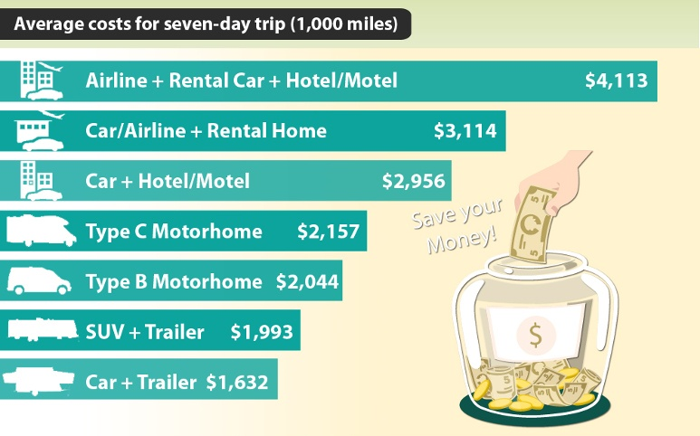 Average costs for 7 day trip RV versus other transportation and accommodation means